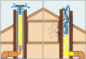 Chimney Flue Inspection Cost